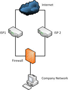 Using two ISPs for redundancy